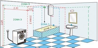 distanza sanitari bagno distanze sanitari da prese elettriche