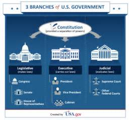 the basics your government libguides at jefferson