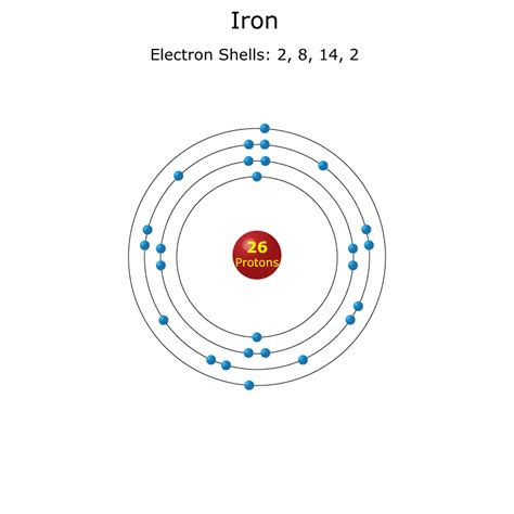 picture suggestion for electron diagram related keywords suggestions for iron atom