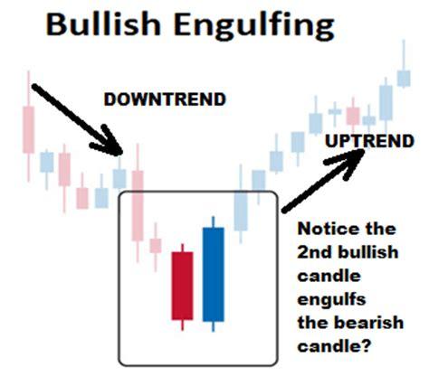 engulfing pattern in trading bullish engulfing pattern forex trading strategy