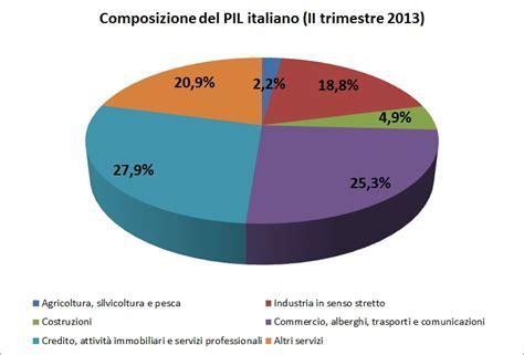 banche dati immagini free file composizione pil italia 2010 jpg wikimedia commons