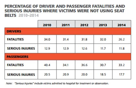 seat belt laws you might not bulwark services
