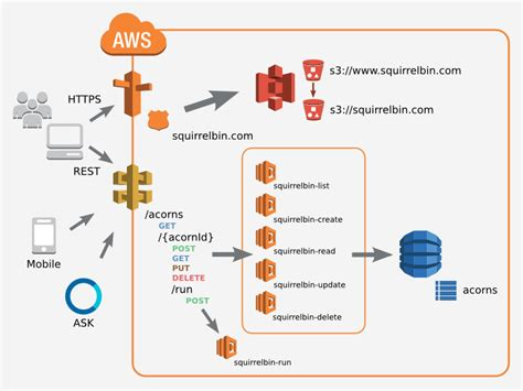 beginning serverless computing developing with web services microsoft azure and cloud books squirrelbin a serverless microservice using aws lambda