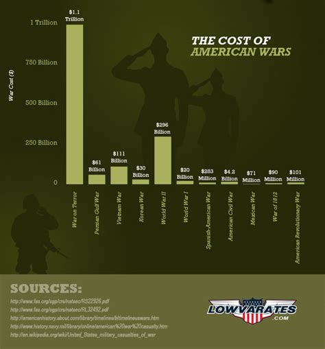American Mba Total Cost by 11 Deadliest American Wars In History And The Total Cost