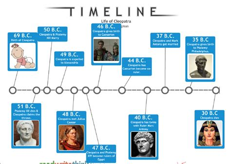 ancient egypt map and timeline timeline of cleopatra vii google search constructing