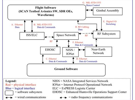 software interface diagram flight and ground software space flight systems
