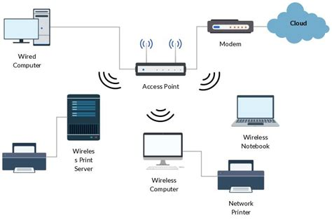 visio wireless connection 11 best network diagram images on computer