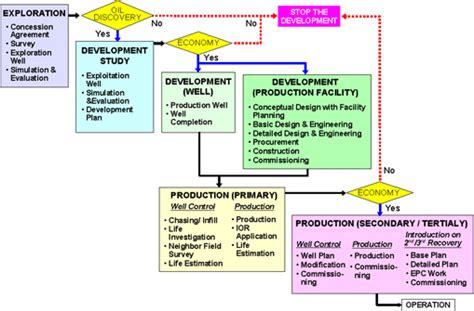 design engineer job description oil and gas 石油 ガス開発 東洋エンジニアリング株式会社