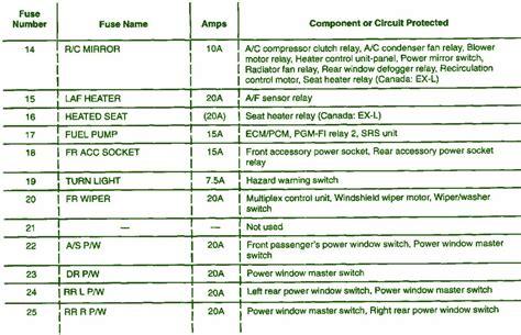 2005 honda crv fuse box diagram 2015 honda cr v fuse diagram 2016 honda crv fuse box