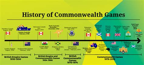 new year country of origin commonwealth facts sideline chions
