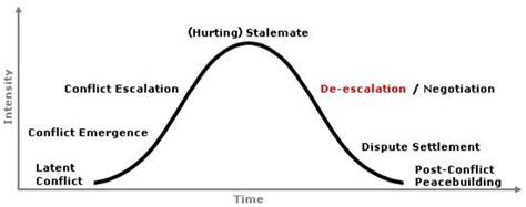 define challenging behavior understanding conflict resolution i the definition s
