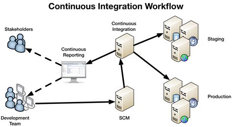 continuous integration workflow continuous deployment in2it vof