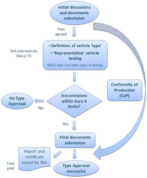 fda approval process flowchart approval process flowchart flowchart in word