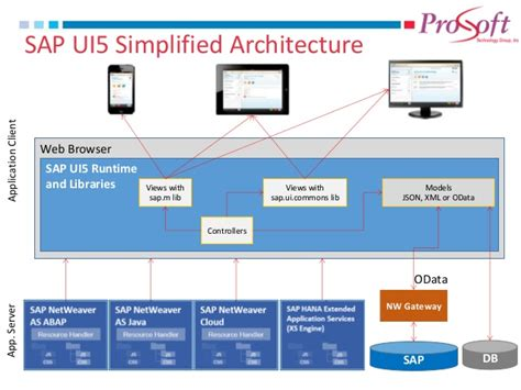 layout ui5 sap fiori overview 1 0
