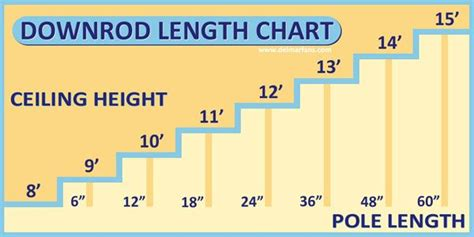 ceiling fan downrod length ceiling height and downrod length chart design ideas