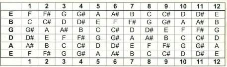 Guitar chords chords patterns