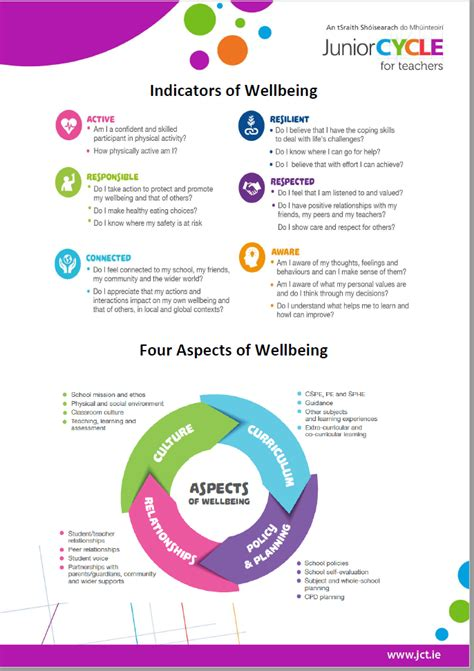 Aspects Of Business Mba Mcq Pdf by Wellbeing Cpd Supports Elective Workshops Junior