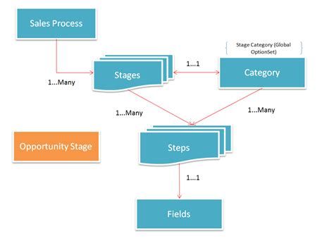 process flow business process flow opportunity sales process flow