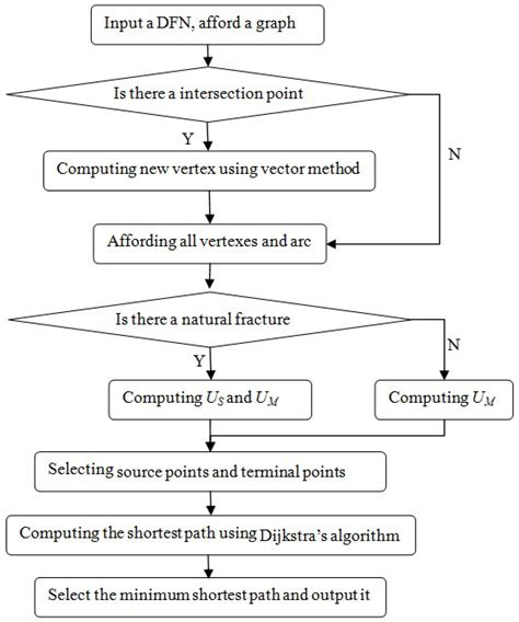 dijkstra algorithm flowchart dijkstra algorithm flowchart create a flowchart