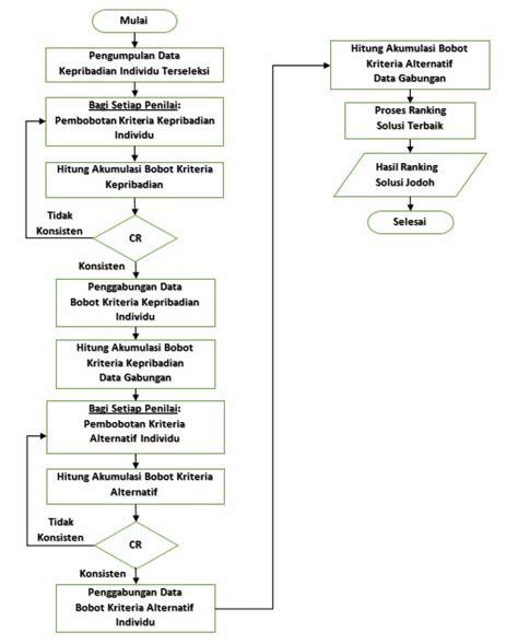 Metode Penelitian Manajemen Dan Bisnis manajemen dan bisnis metodologi sistem pendukung keputusan biro jodoh berbasis ta aruf