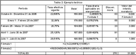 tabla para calcular liquidacion en excel newhairstylesformen2014com tax tips intereses de mora julio 1 septiembre 30 2007