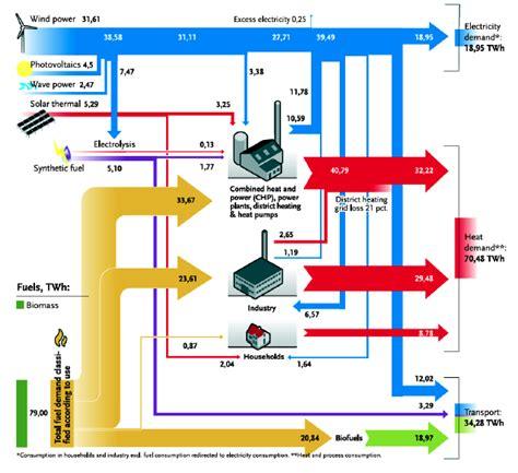 nuclear energy sankey diagram nuclear sankey diagrams
