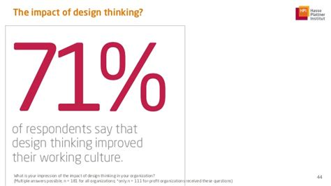 design thinking organizations parts without a whole the current state of design