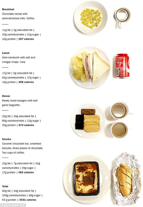 whole grain junk food can you tell which of these meals contain the most