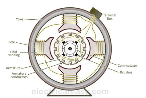 basic dc generator diagram basic free engine image for