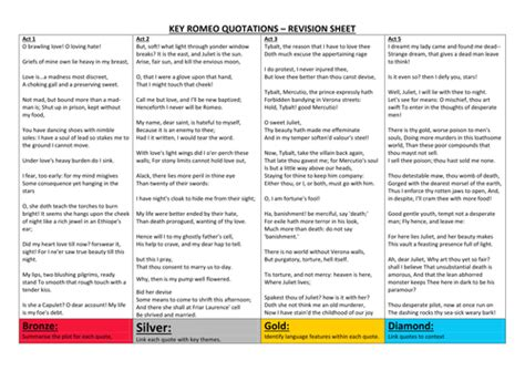 romeo and juliet themes revision romeo and juliet gcse 9 1 four super revision sheets by