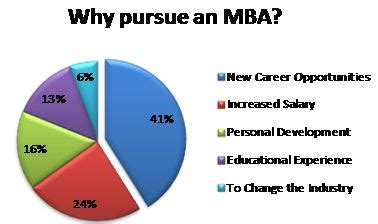 Mba Worth The Investment by Mba Is Definitely Worth The Investment Survey Of Mba