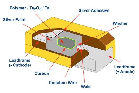 polymer capacitor construction the future direction for tantalum capacitors in the high tech economy tti inc
