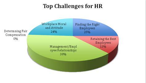 challenges human resource management yanuar fauzuddin the challenges and crises facing hr