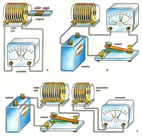 magnetic induction electromagnetic induction