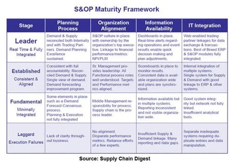 supply sop template is s op a guiding light or a new religion enterra solutions