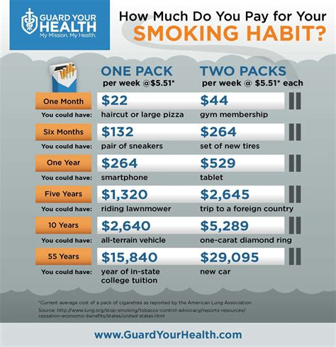 how much does a 20 informative infographics on smoking infographics graphs net