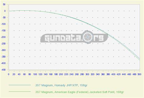 by the inch 357 mag ballistics 357 magnum ballistics gundata org
