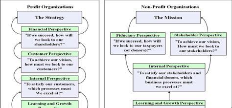 strategy maps  profit   profit organizations