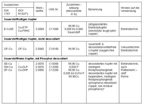Messing Eigenschaften by Technologie Lexikon Kupfer Otto Junker