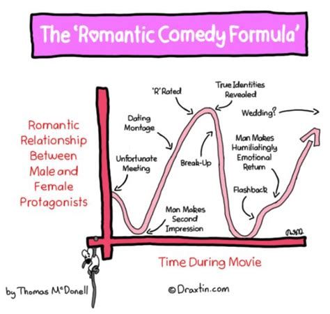 comedy film writing the plot maker create a rom com storyline in five easy