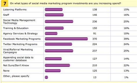 Social Media Budget Smarter Search Optimization Clickstream Social Media Budget Template