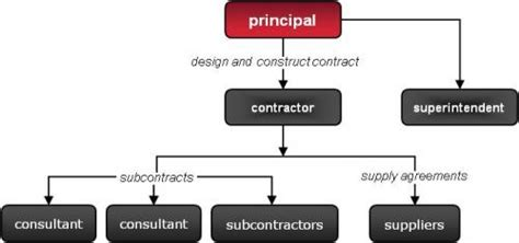 design and build subcontract pi d c edge underwriting insurance solutions