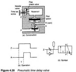 hydraulic time delay valves hydraulic valve
