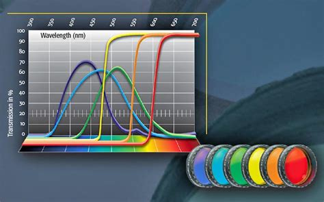 color filter company seven baader planetarium 1 25 inch color filter