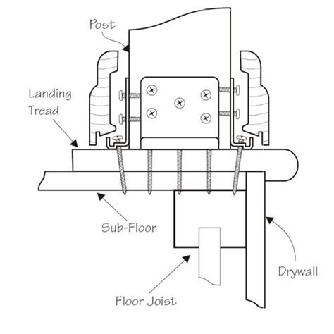 L Post Installation by Newel Post Fastener Kit J Bracket Kit