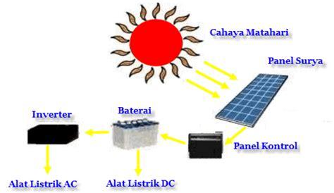 cara membuat powerbank dari panel surya teks eksplanasi cara kerja panel surya mikirbae