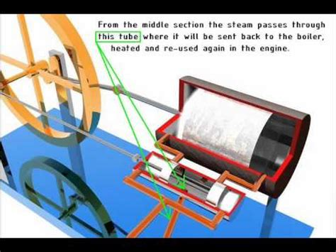 single acting steam engine diagram acting steam engine animation