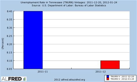 Unemployment Office Nashville Tn by Tennessee Unemployment Extension File Unemployment