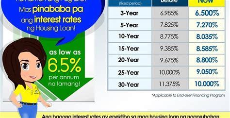 lowest housing loan interest rate new pag ibig home loan interest rates pag ibig offers its