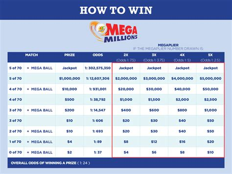 Mega Sweepstakes - illinois lottery mega millions past numbers